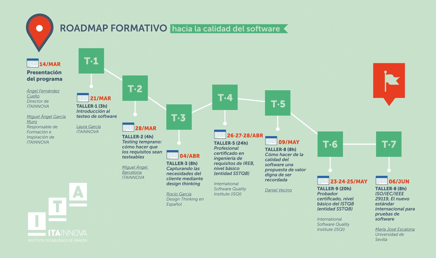 Roadmap formativo hacia la calidad del software